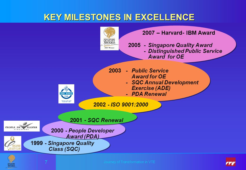 KEY MILESTONES IN EXCELLENCE 2000 - People Developer Award (PDA)