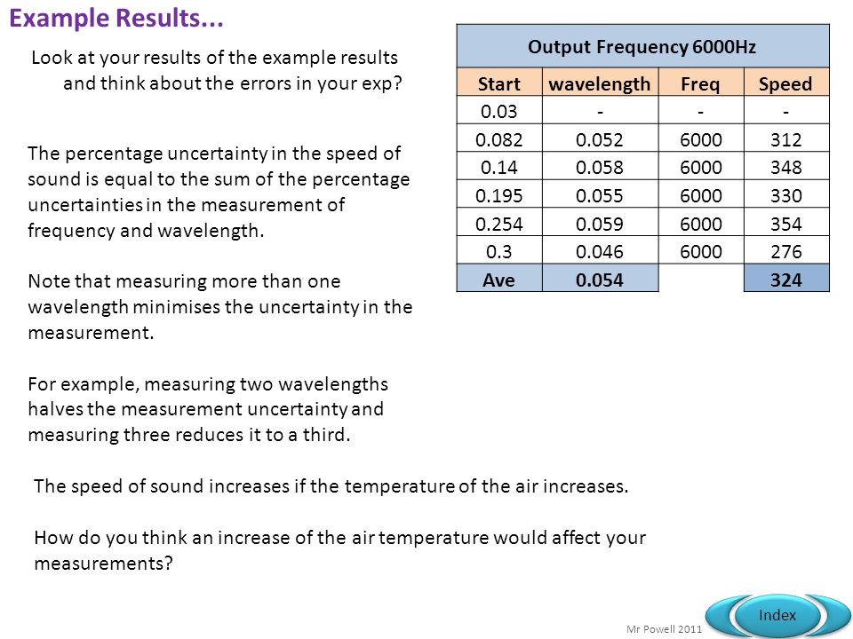 Example Results... Output Frequency 6000Hz Start wavelength Freq Speed