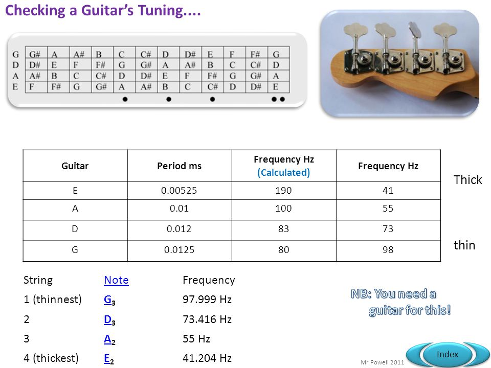 Checking a Guitar's Tuning....