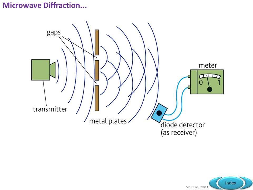 Microwave Diffraction...
