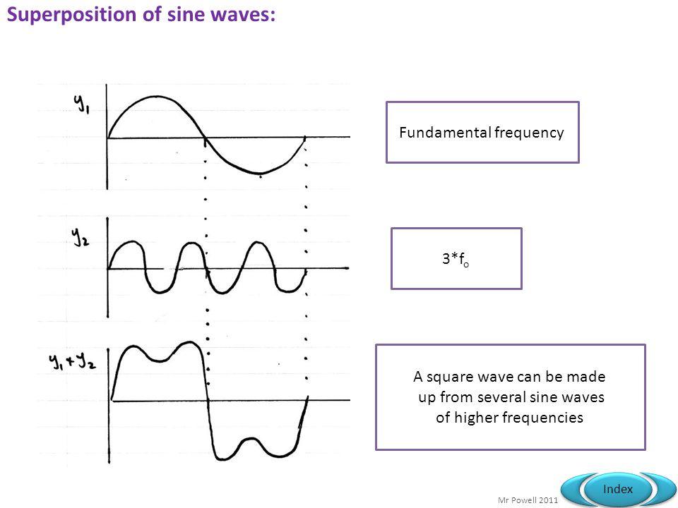 Superposition of sine waves: