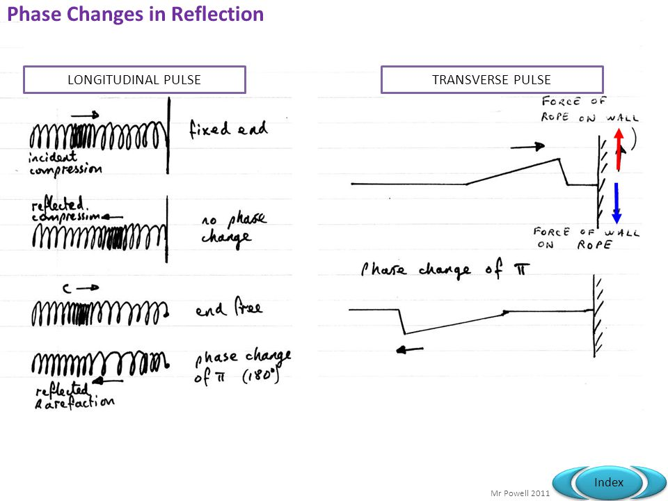 Phase Changes in Reflection