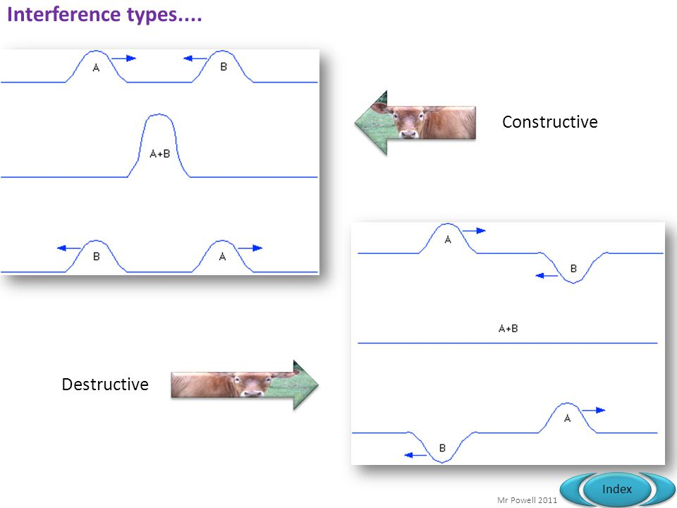 Interference types.... Constructive Destructive