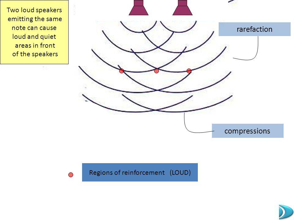 Regions of reinforcement (LOUD)