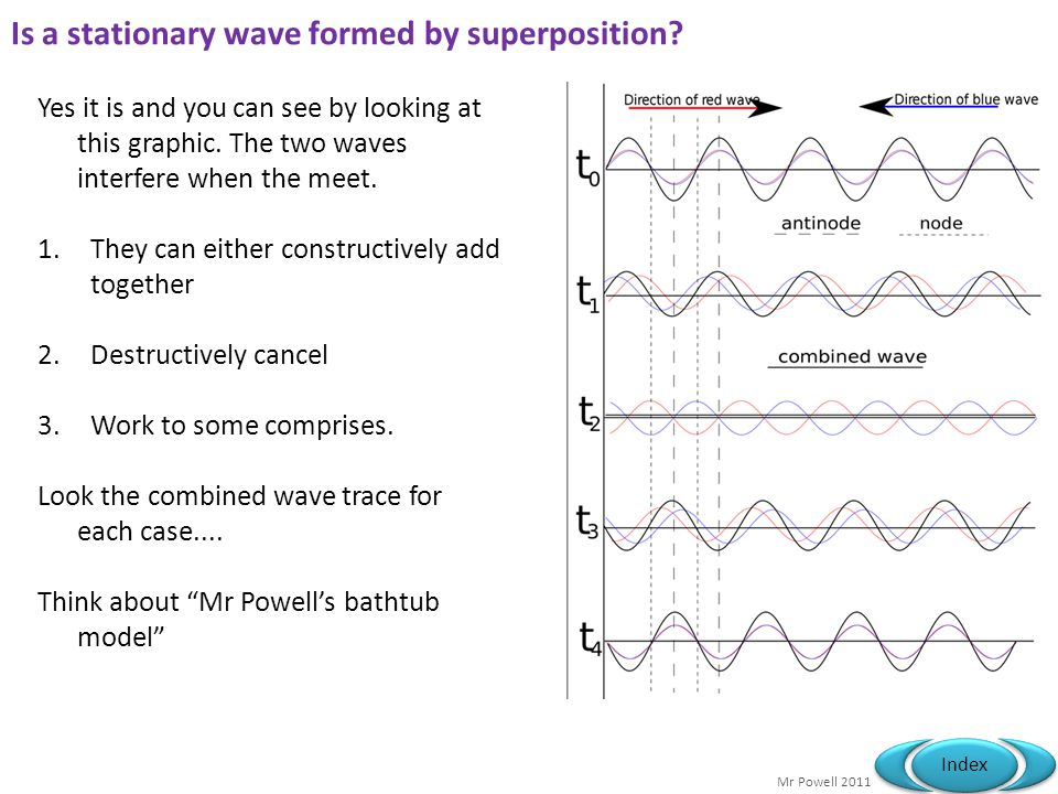 Is a stationary wave formed by superposition