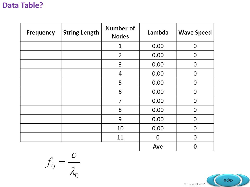 Data Table Frequency String Length Number of Nodes Lambda Wave Speed