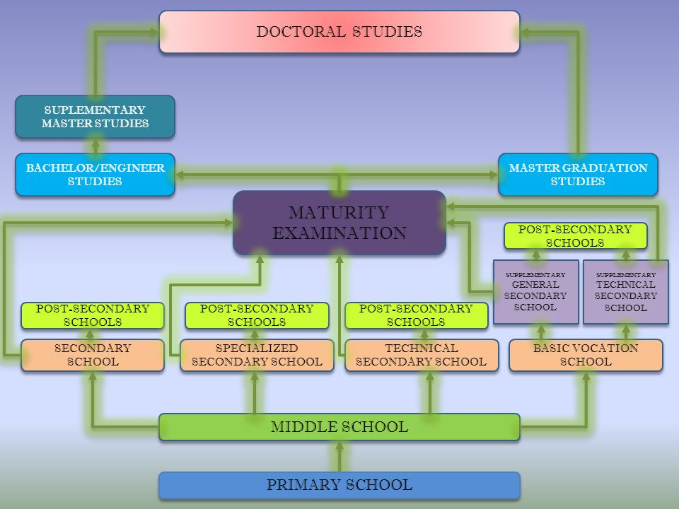 MATURITY EXAMINATION DOCTORAL STUDIES MIDDLE SCHOOL PRIMARY SCHOOL