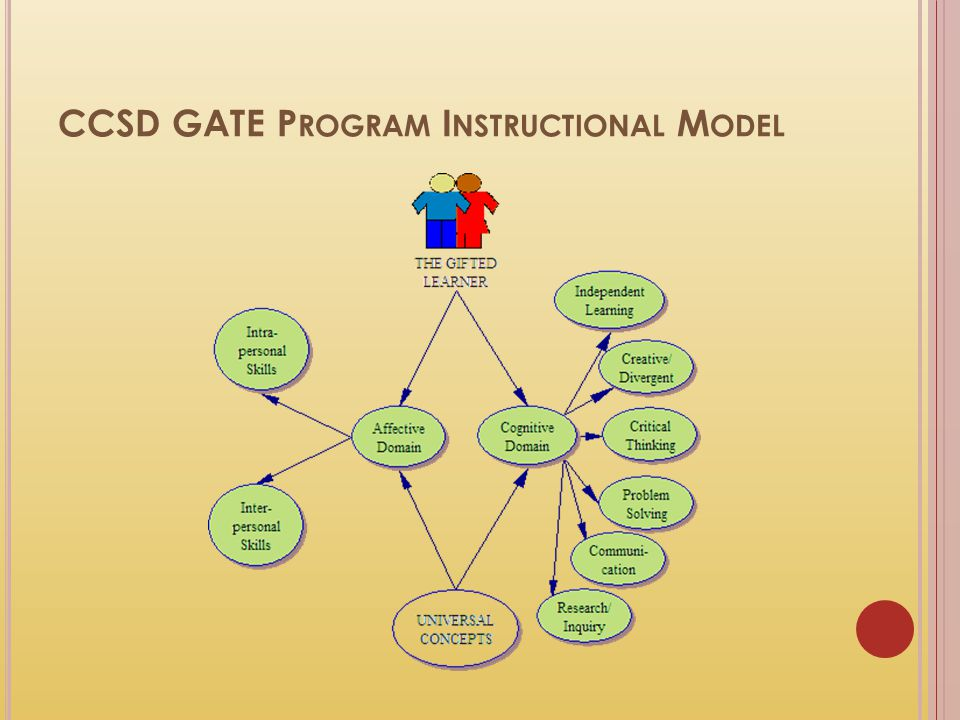 CCSD GATE Program Instructional Model