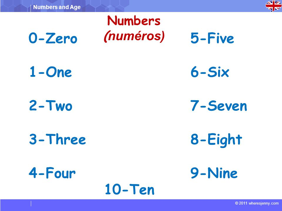 0-Zero 1-One 2-Two 3-Three 4-Four 5-Five 6-Six 7-Seven 8-Eight 9-Nine