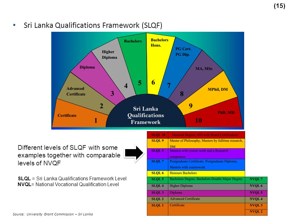 Sri Lanka Qualifications Framework (SLQF)