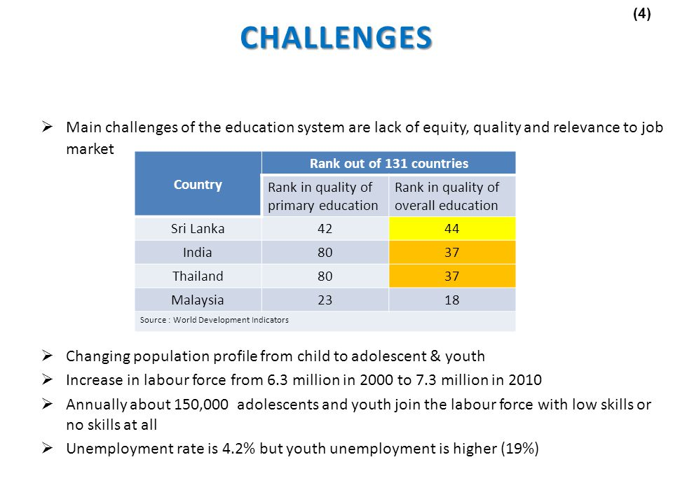 (4) CHALLENGES. Main challenges of the education system are lack of equity, quality and relevance to job market.