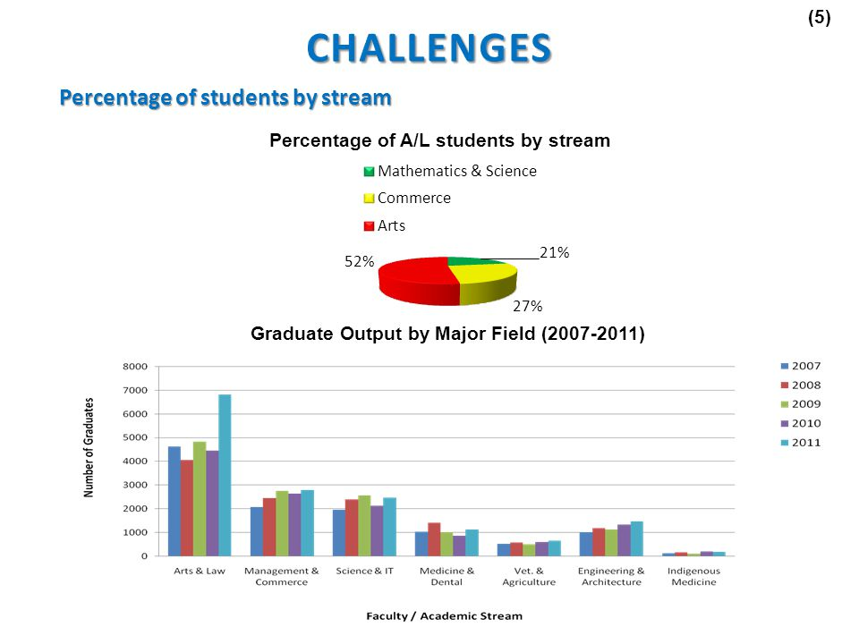 Percentage of students by stream