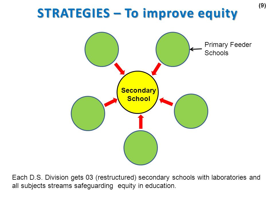 STRATEGIES – To improve equity