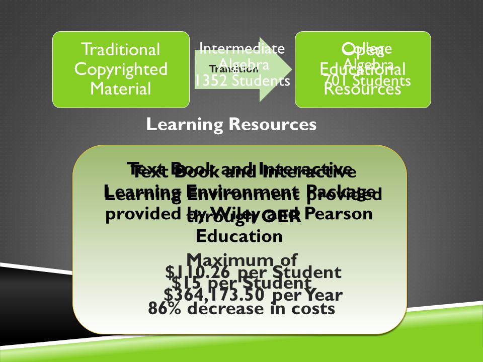 Traditional Copyrighted Material Open Educational Resources