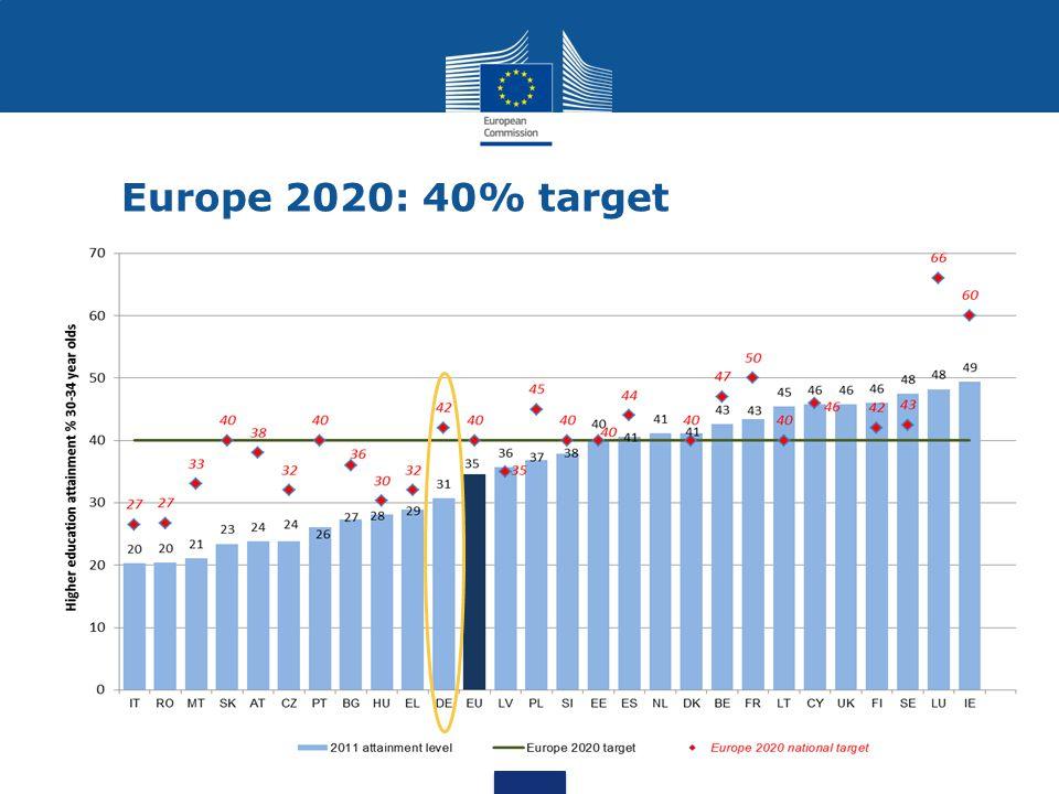 Europe 2020: 40% target