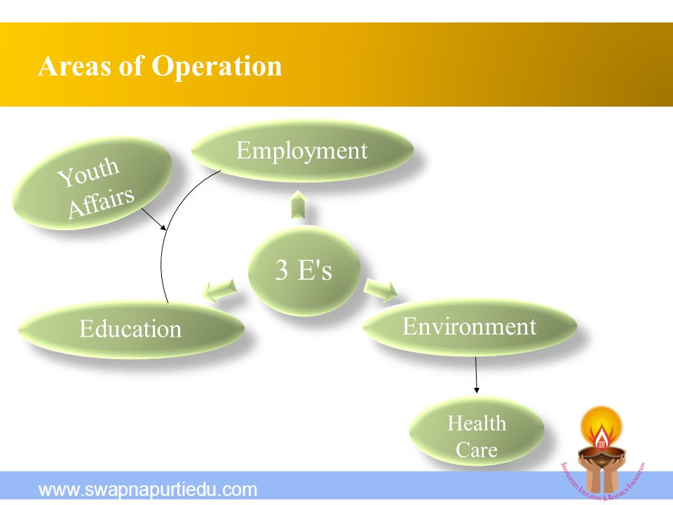 Areas of Operation 3 E s Employment Environment Education Youth