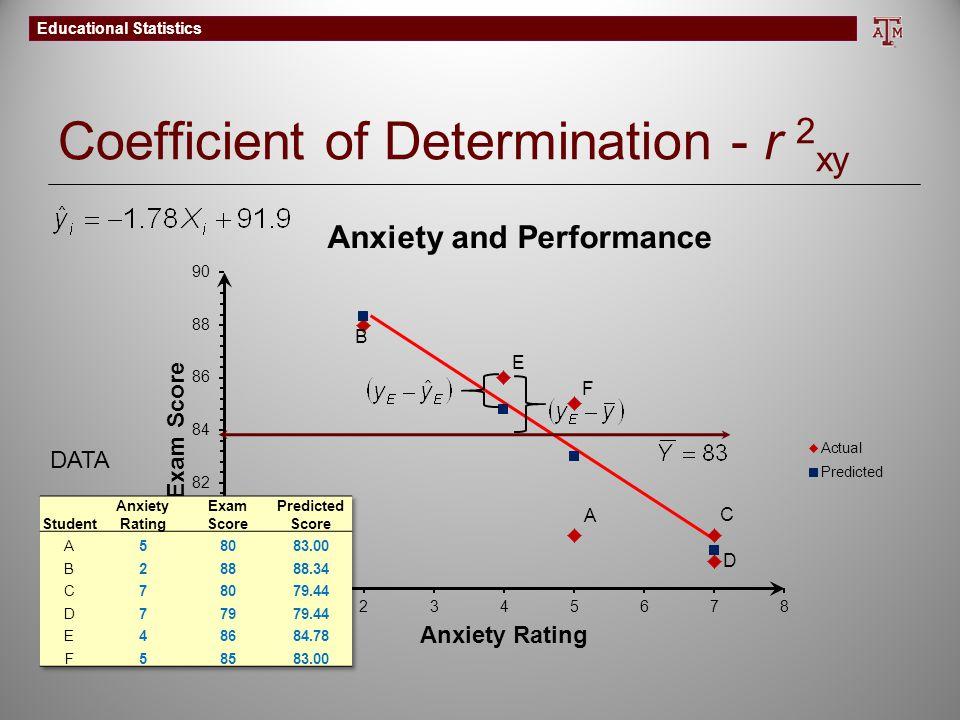 Coefficient of Determination - r 2xy