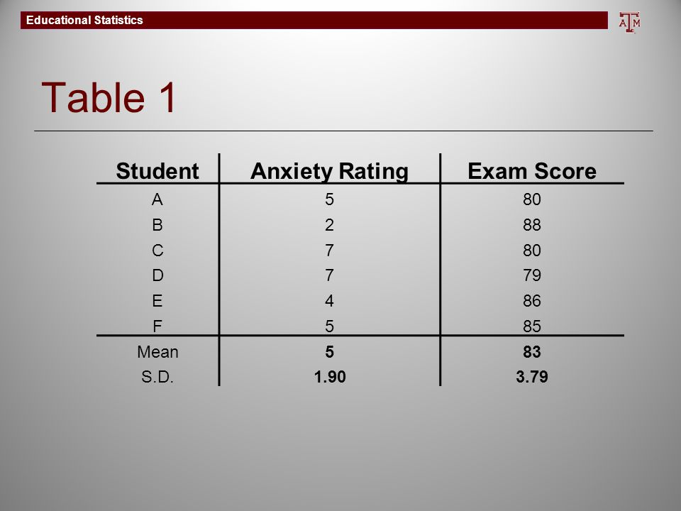 Table 1 Student Anxiety Rating Exam Score A 5 80 B 2 88 C 7 D 79 E 4