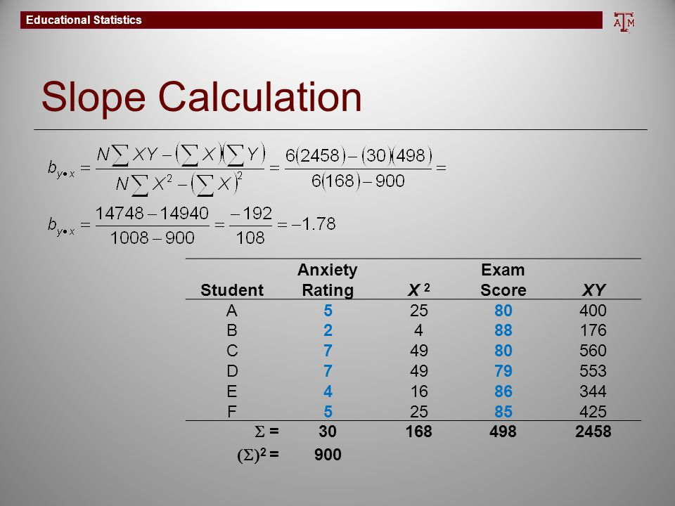 Slope Calculation Student Anxiety Rating X 2 Exam Score XY A 5 25 80