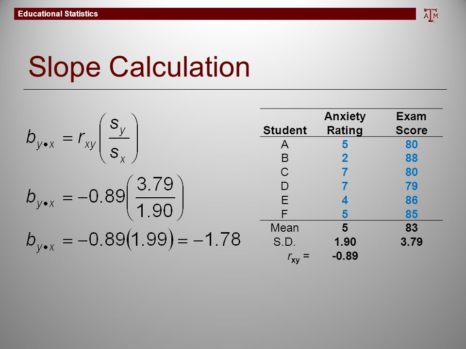 Slope Calculation Student Anxiety Rating Exam Score A 5 80 B 2 88 C 7