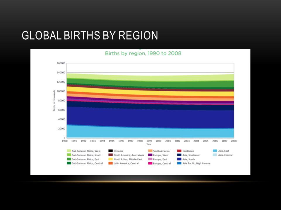 Global births by region