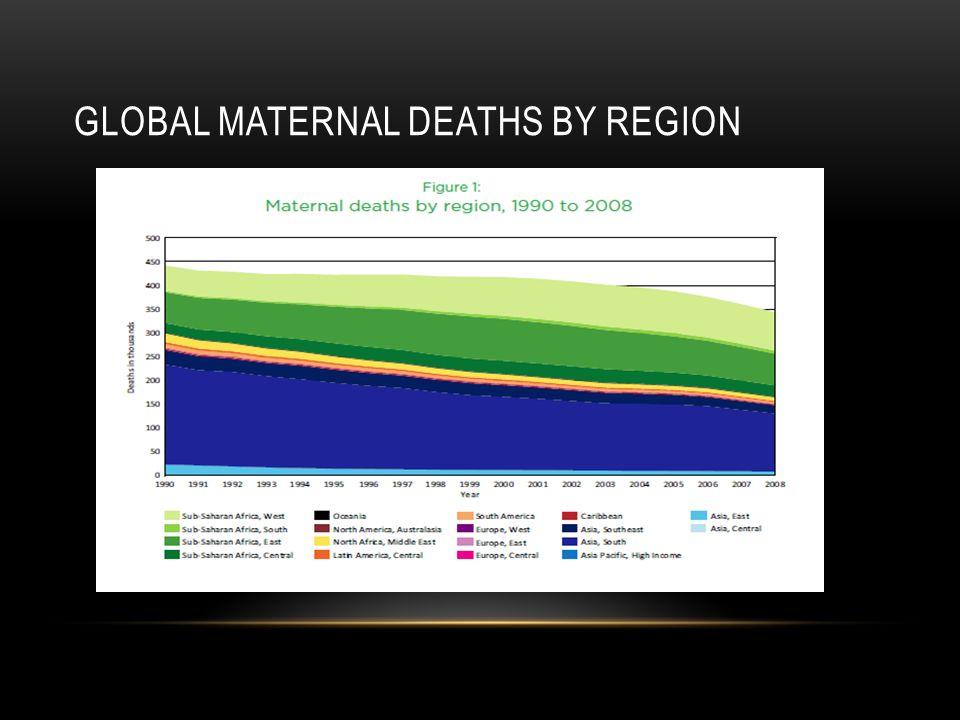 Global maternal deaths by region