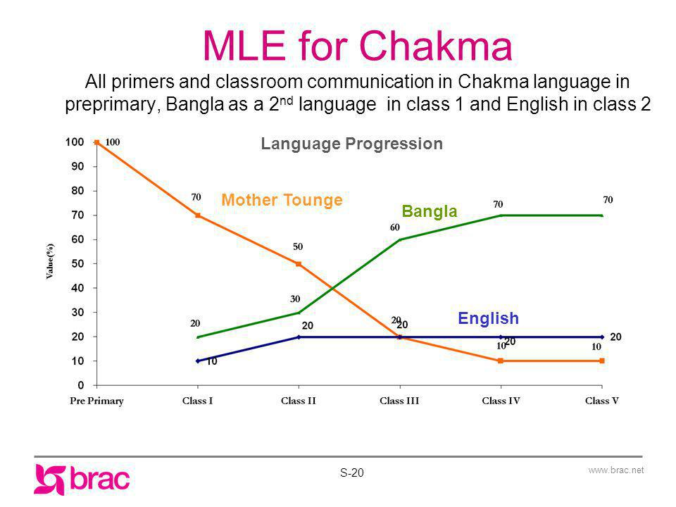 MLE for Chakma All primers and classroom communication in Chakma language in preprimary, Bangla as a 2nd language in class 1 and English in class 2