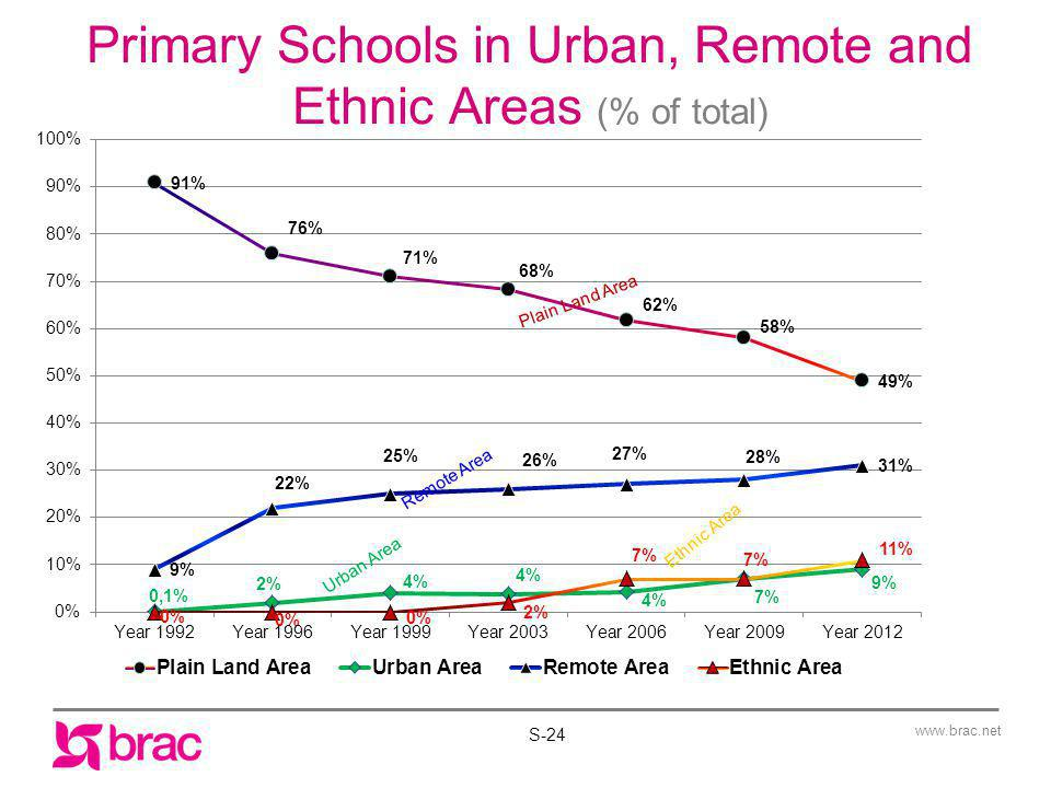 Primary Schools in Urban, Remote and Ethnic Areas (% of total)