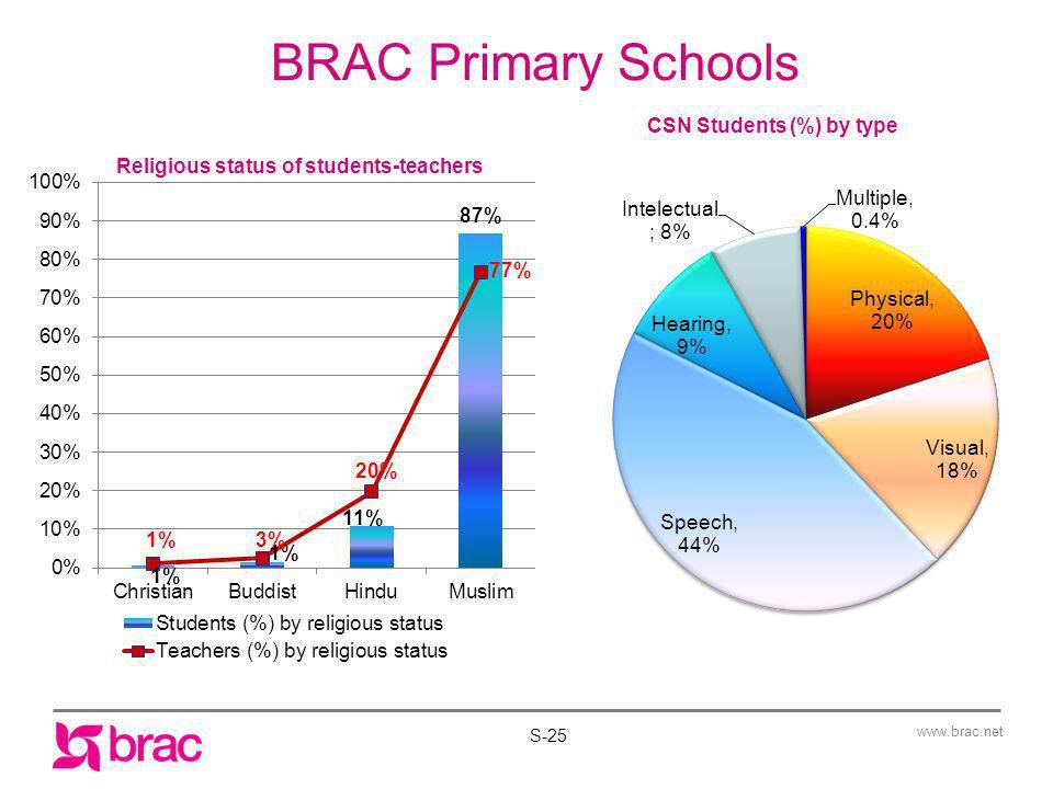 BRAC Primary Schools Religious status of students-teachers S-25