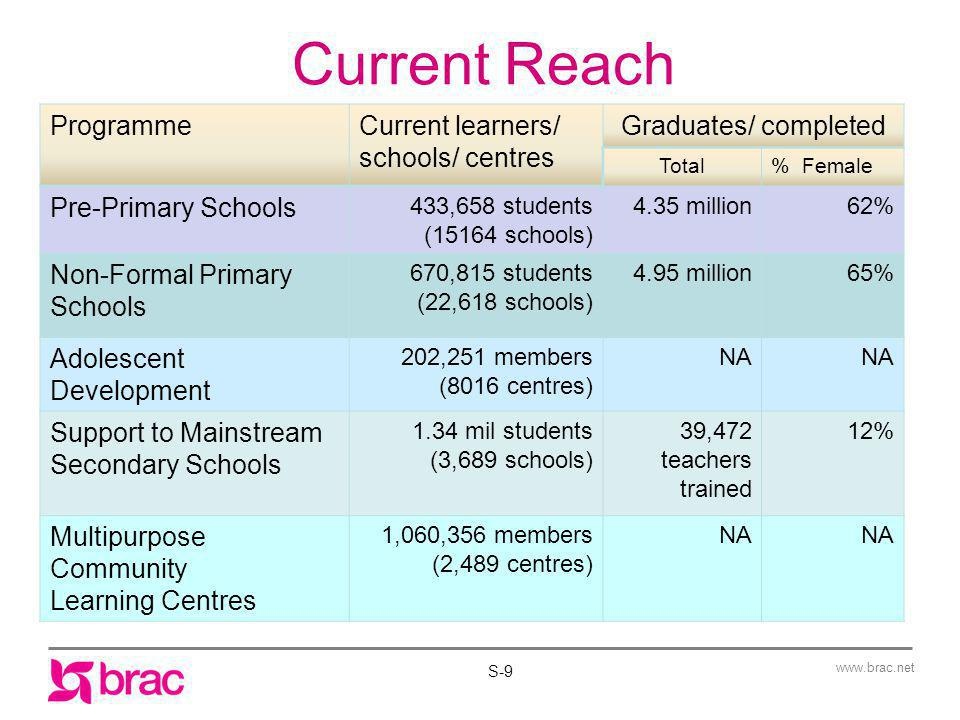 Current Reach Programme Current learners/ schools/ centres