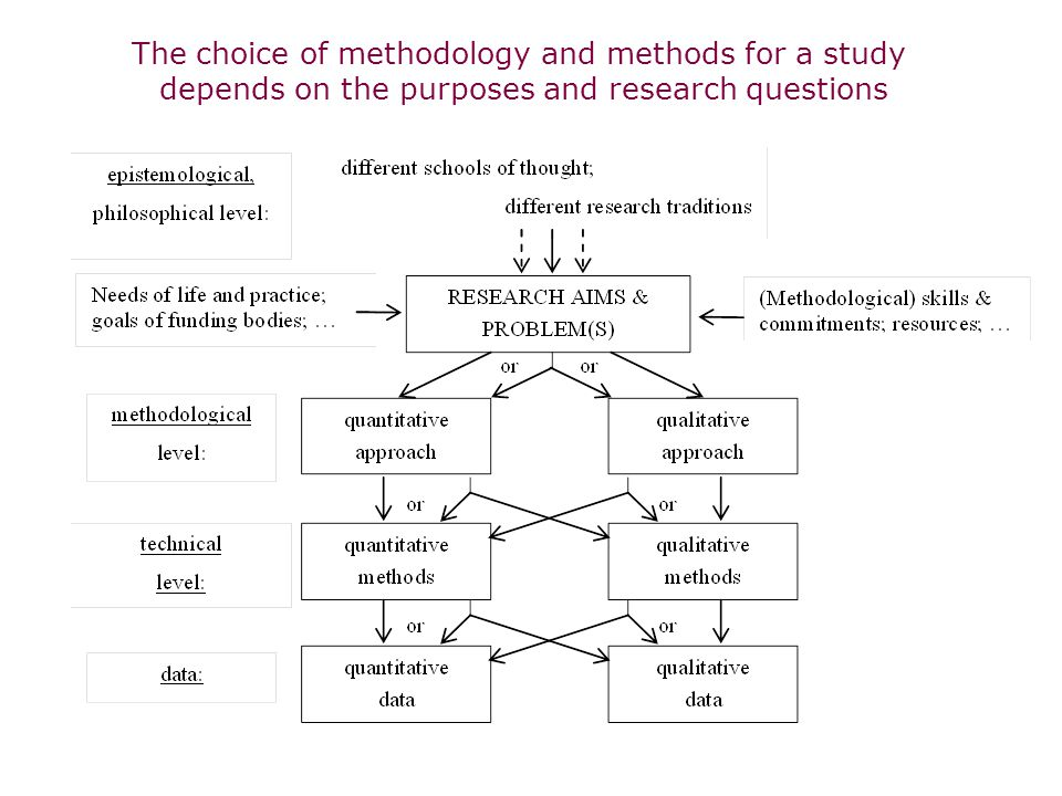 The choice of methodology and methods for a study depends on the purposes and research questions