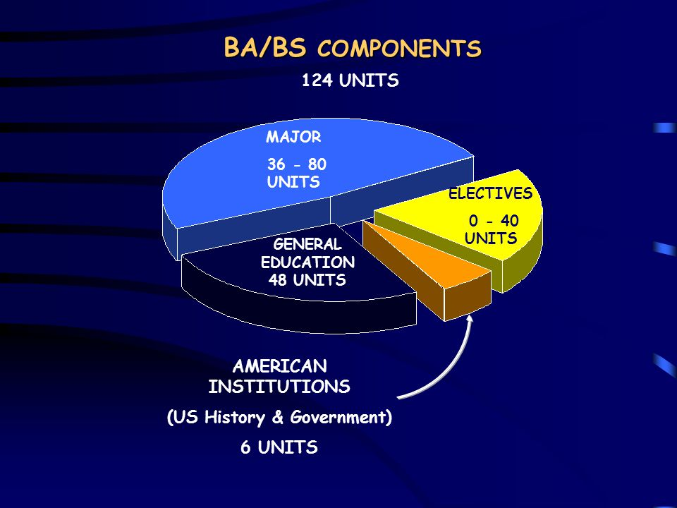 BA/BS COMPONENTS 124 UNITS AMERICAN INSTITUTIONS