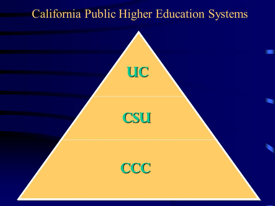 California Public Higher Education Systems