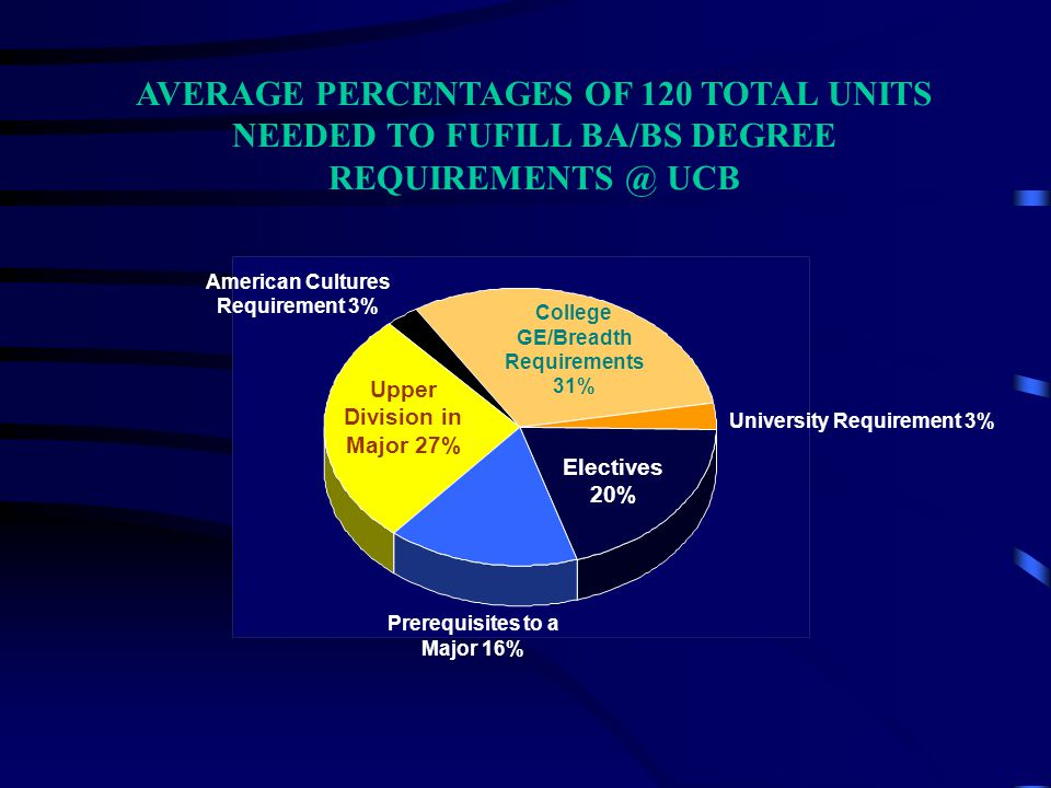 AVERAGE PERCENTAGES OF 120 TOTAL UNITS NEEDED TO FUFILL BA/BS DEGREE REQUIREMENTS @ UCB