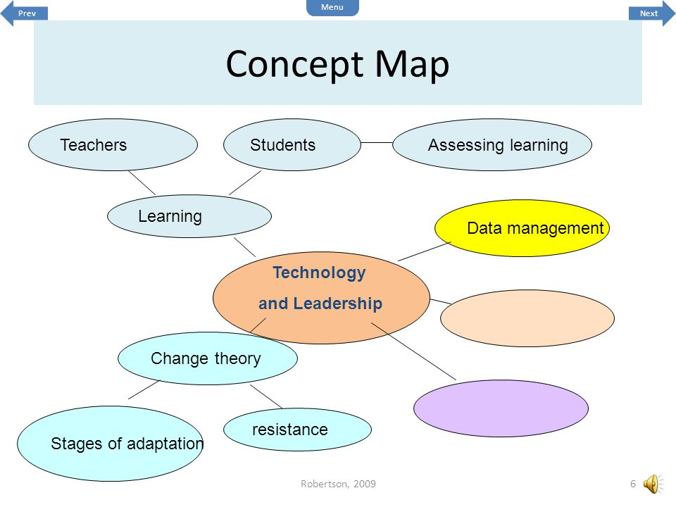 Concept Map Technology and Leadership resistance Change theory