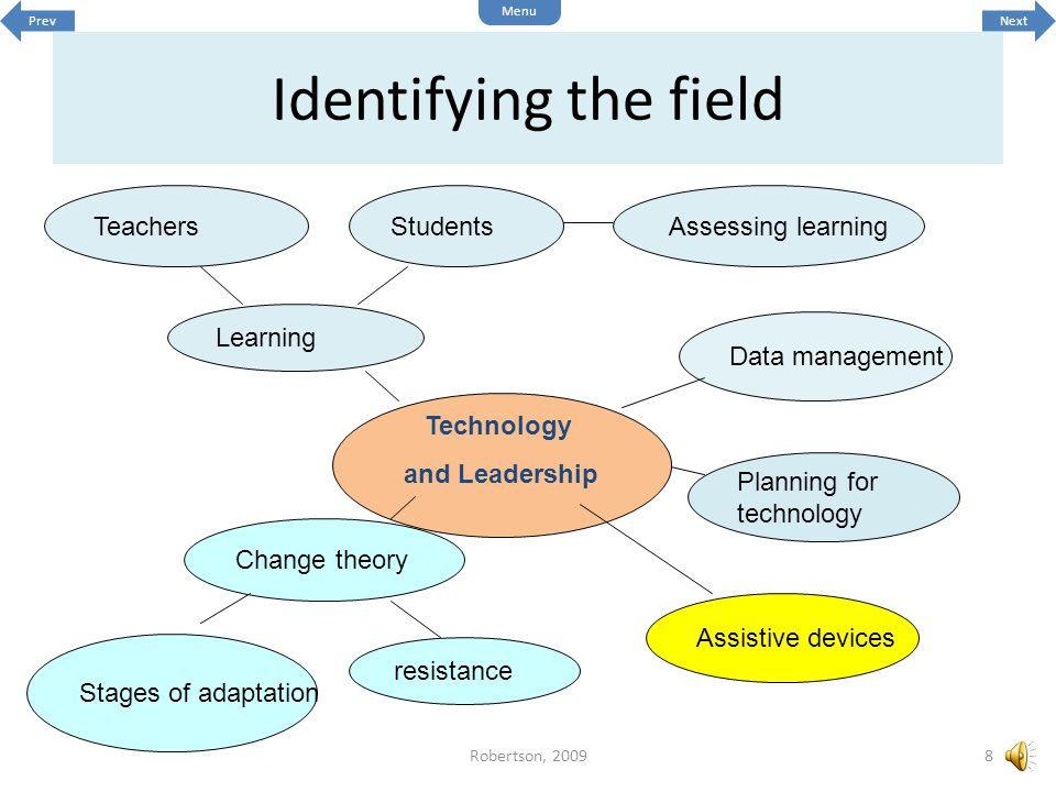 Identifying the field Technology and Leadership resistance