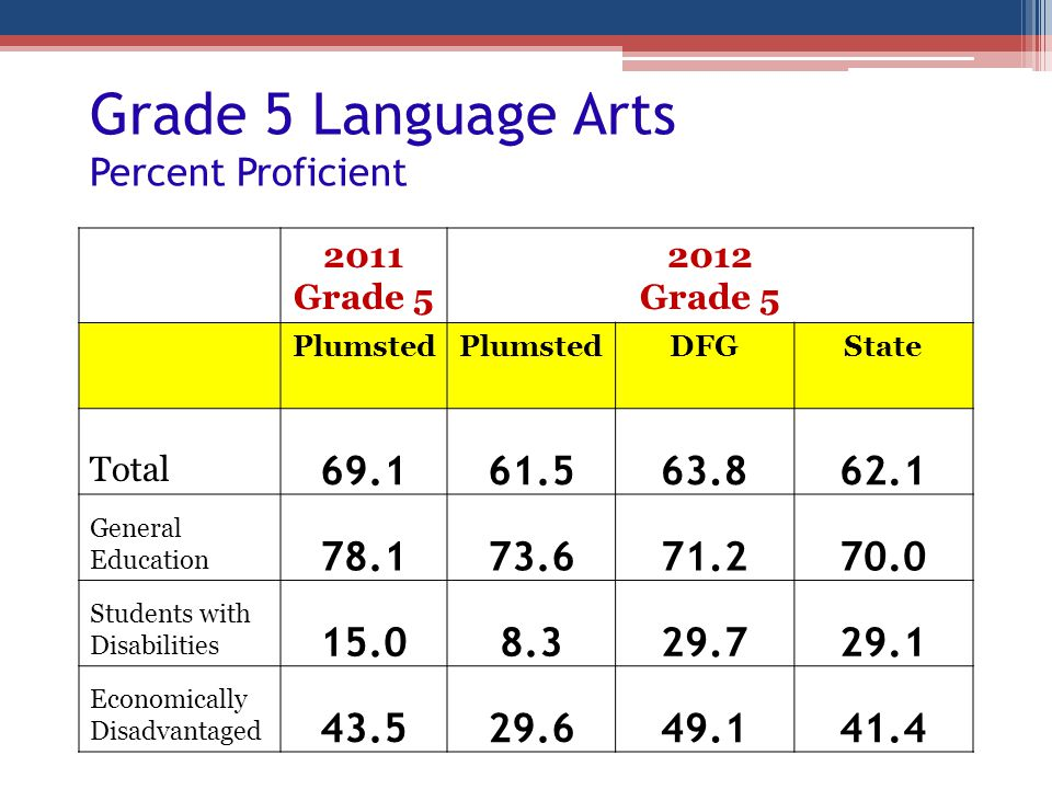 Grade 5 Language Arts Percent Proficient