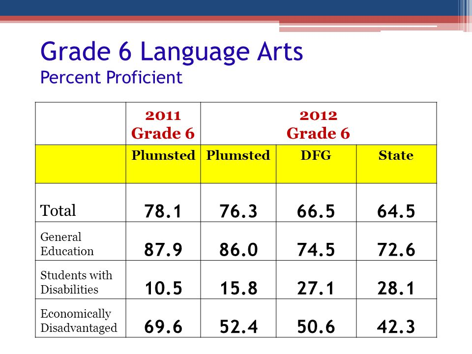Grade 6 Language Arts Percent Proficient