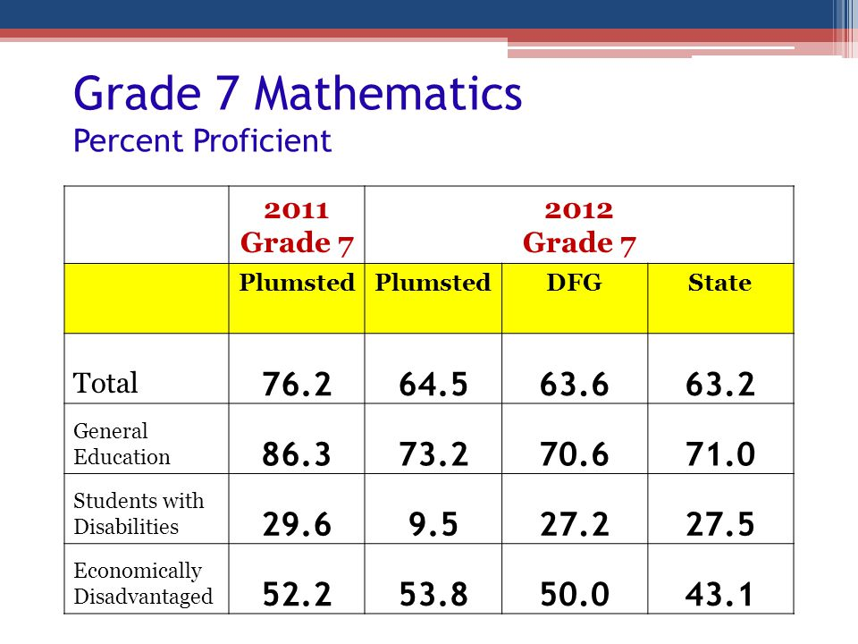 Grade 7 Mathematics Percent Proficient