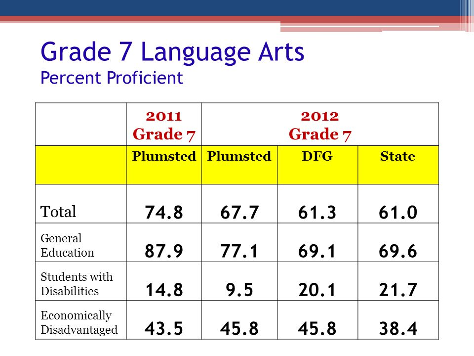 Grade 7 Language Arts Percent Proficient