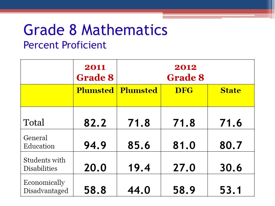 Grade 8 Mathematics Percent Proficient