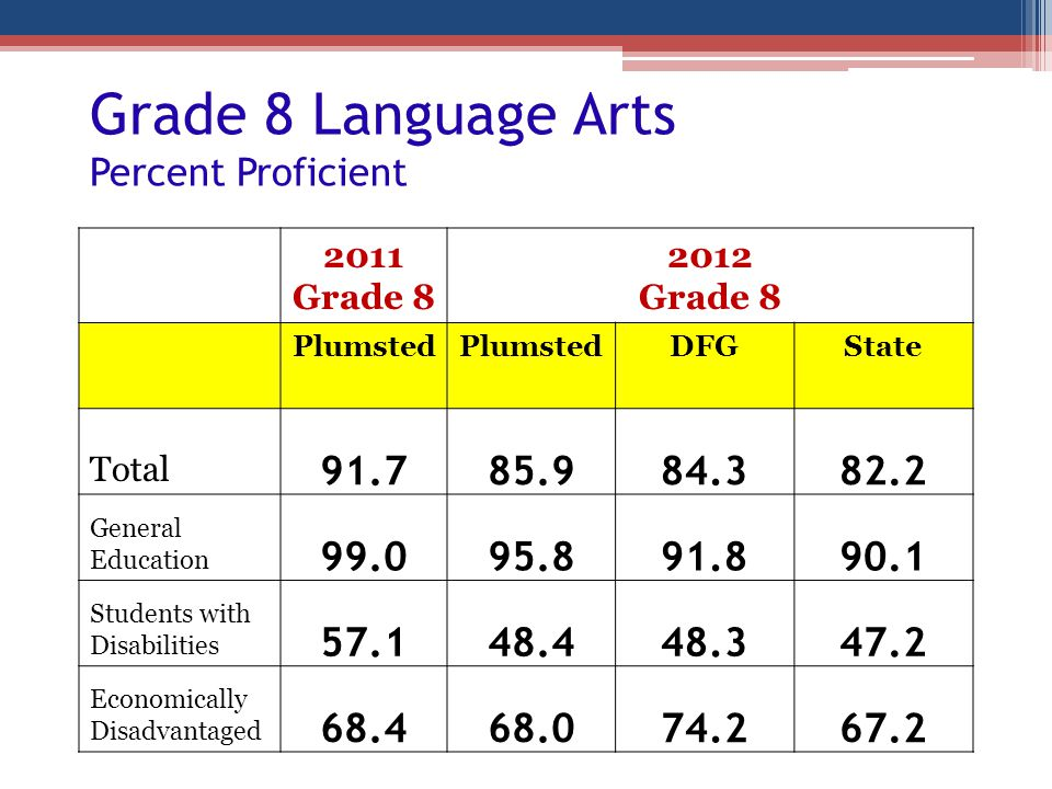 Grade 8 Language Arts Percent Proficient