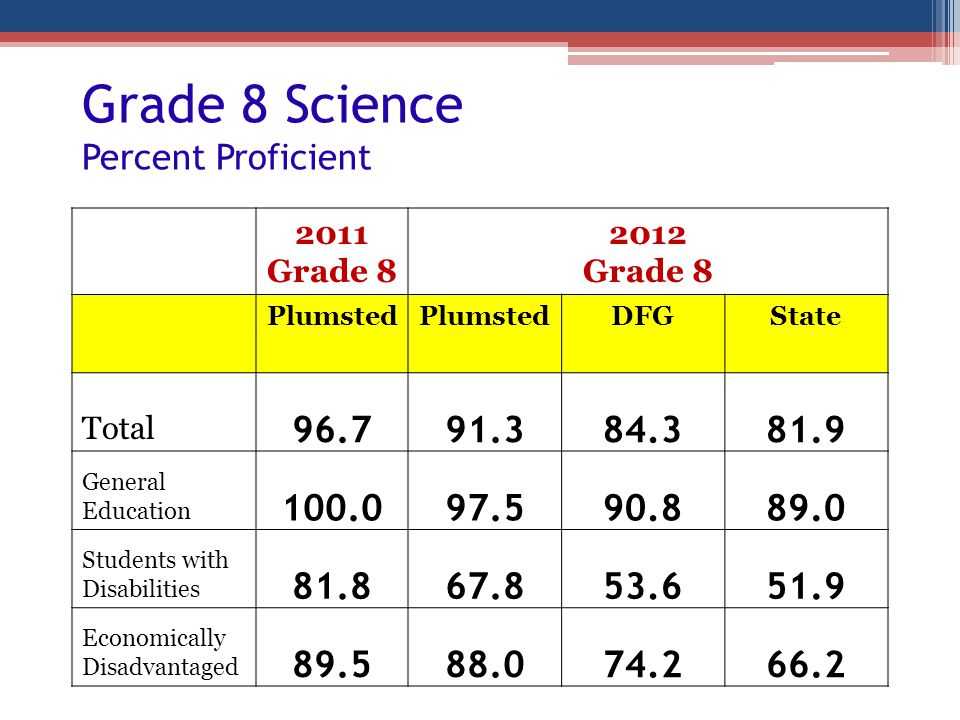 Grade 8 Science Percent Proficient