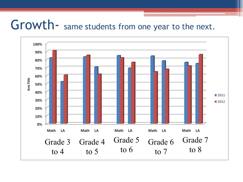 Growth- same students from one year to the next.