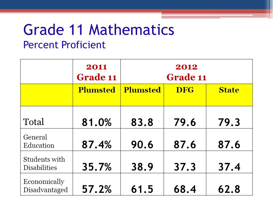 Grade 11 Mathematics Percent Proficient
