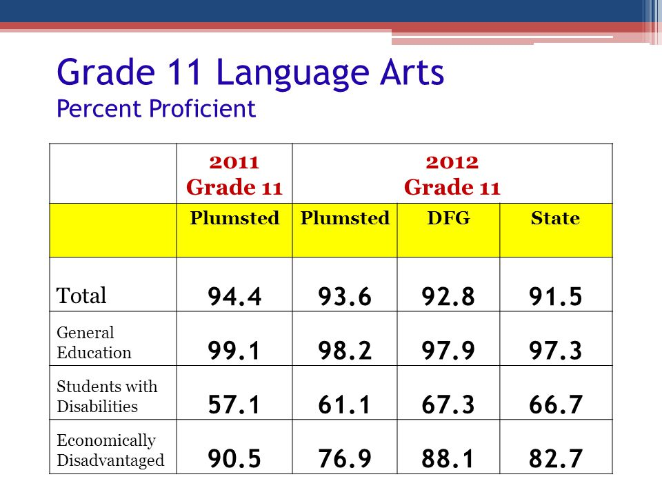 Grade 11 Language Arts Percent Proficient