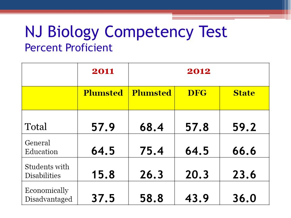 NJ Biology Competency Test Percent Proficient