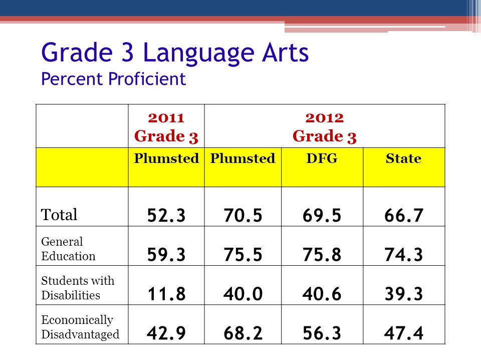 Grade 3 Language Arts Percent Proficient