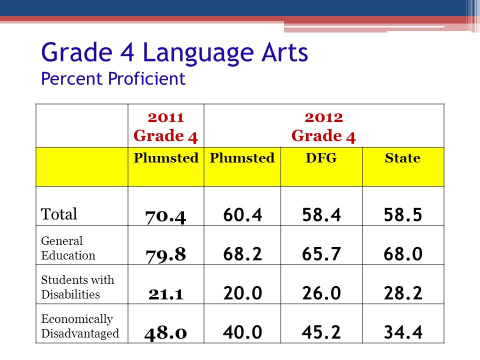 Grade 4 Language Arts Percent Proficient