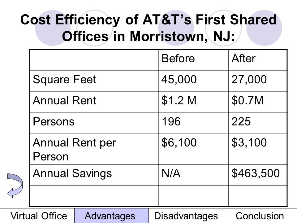 Cost Efficiency of AT&T's First Shared Offices in Morristown, NJ: